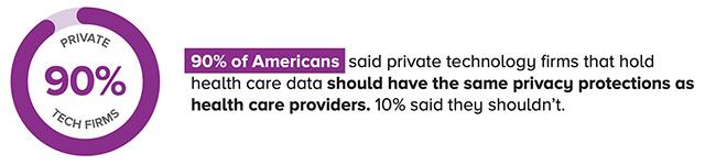 health data access