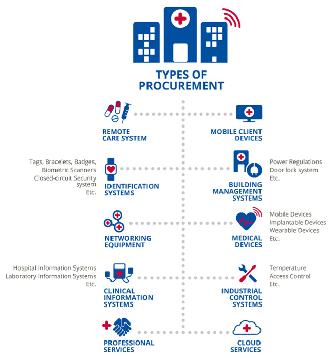 cybersecurity procurement hospitals