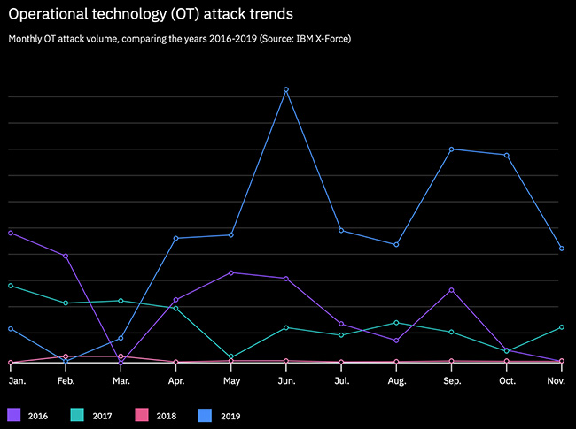 global threat landscape