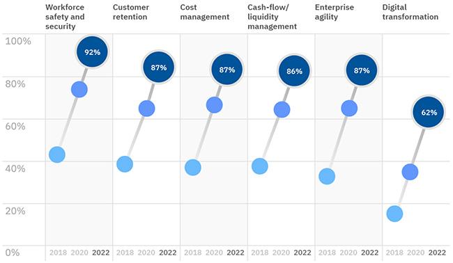 barriers digital transformation