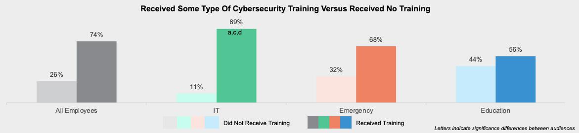ransomware attacks preparedness