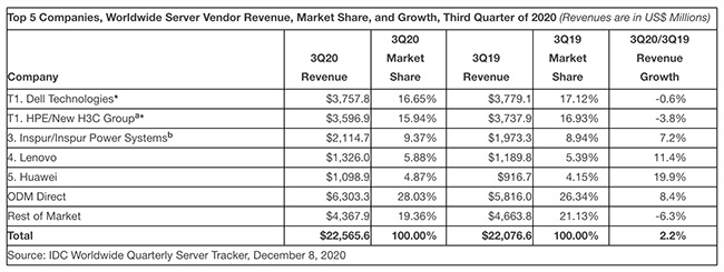 worldwide server market revenue