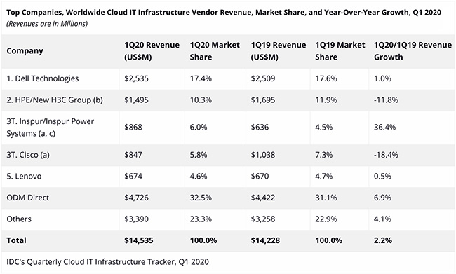 non-cloud investments plunge