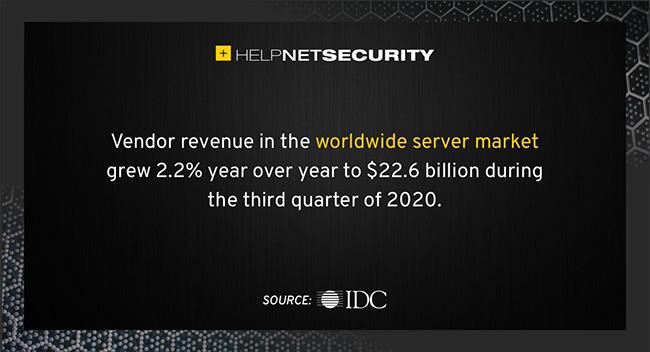 server market revenue
