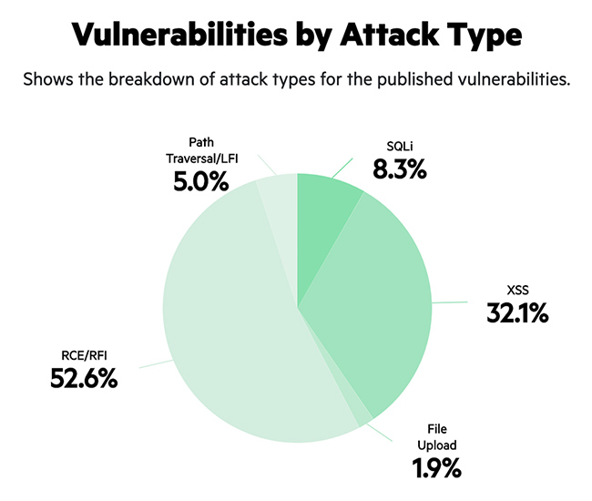 web attack traffic trends