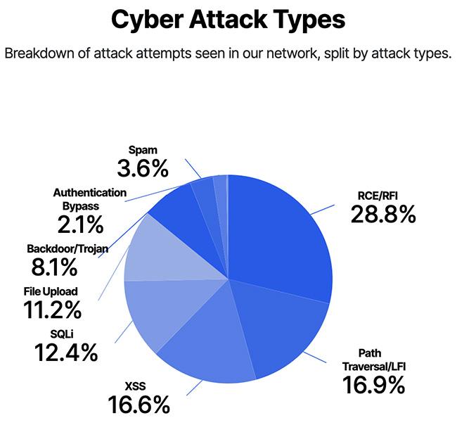 application DDoS attacks