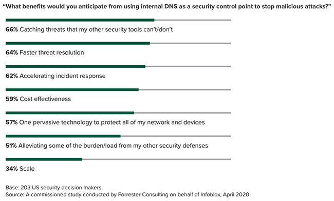 security teams use DNS