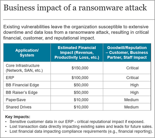 ransomware security planning