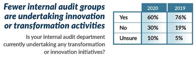 internal audit leaders