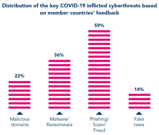 cybercriminals attacks COVID-19