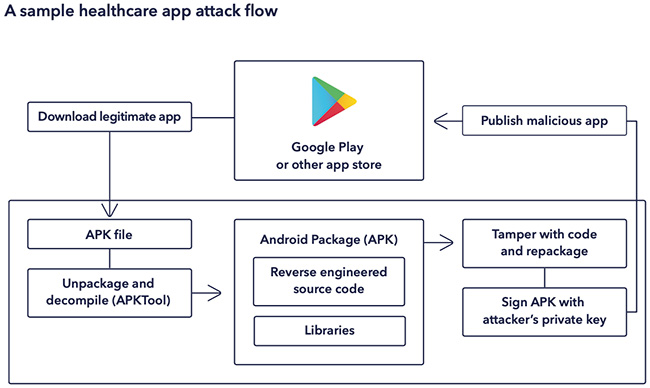 COVID-19 tracking apps leak data