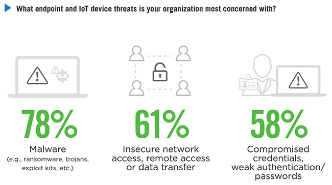 IoT security incidents