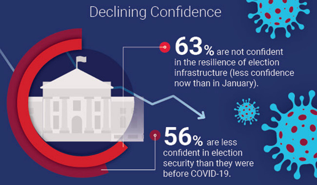 uncertainty election security