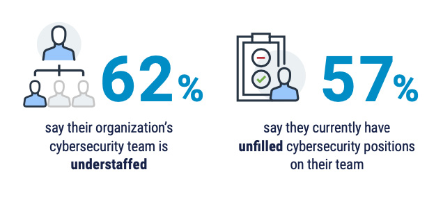Cybersecurity hiring retention