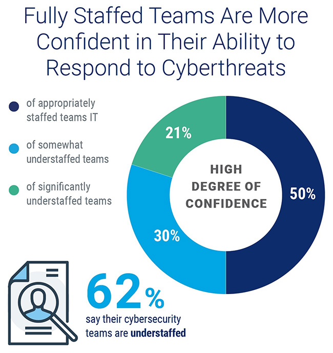 cybersecurity hiring and retention