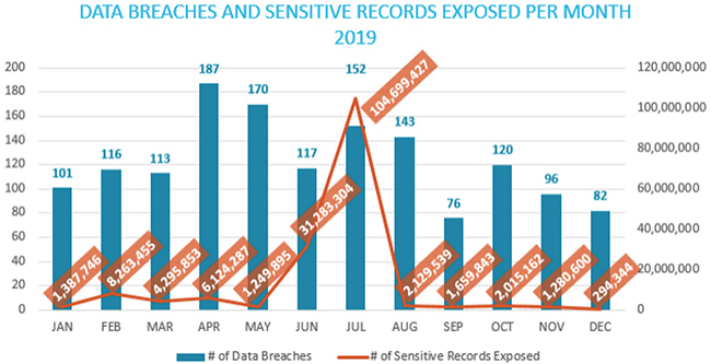 more breaches fewer records exposed
