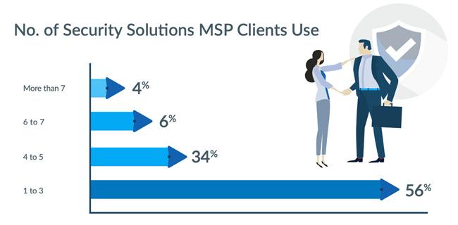 MSPs priorities