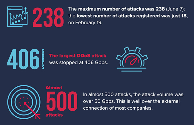 DDoS attacks COVID-19