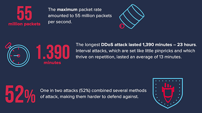 DDoS attacks COVID-19