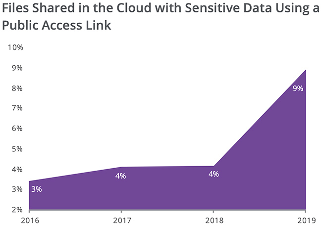 accessing cloud services