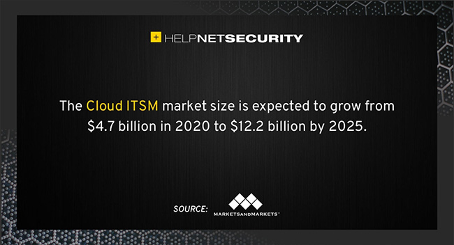 cloud ITSM market
