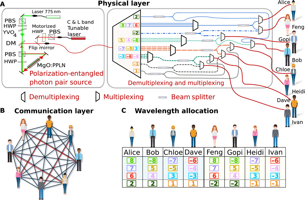 multi-user quantum communication