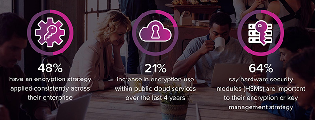 deploying encryption