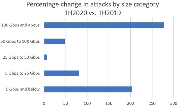 DDoS attacks rise