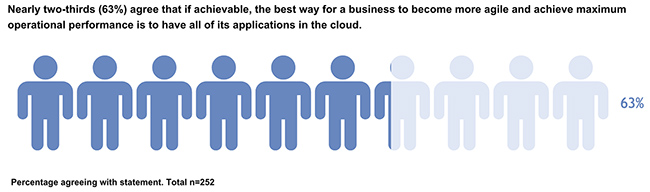 successful cloud strategy