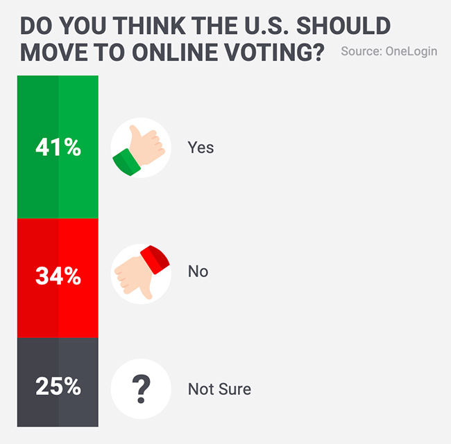 cybersecurity online voting