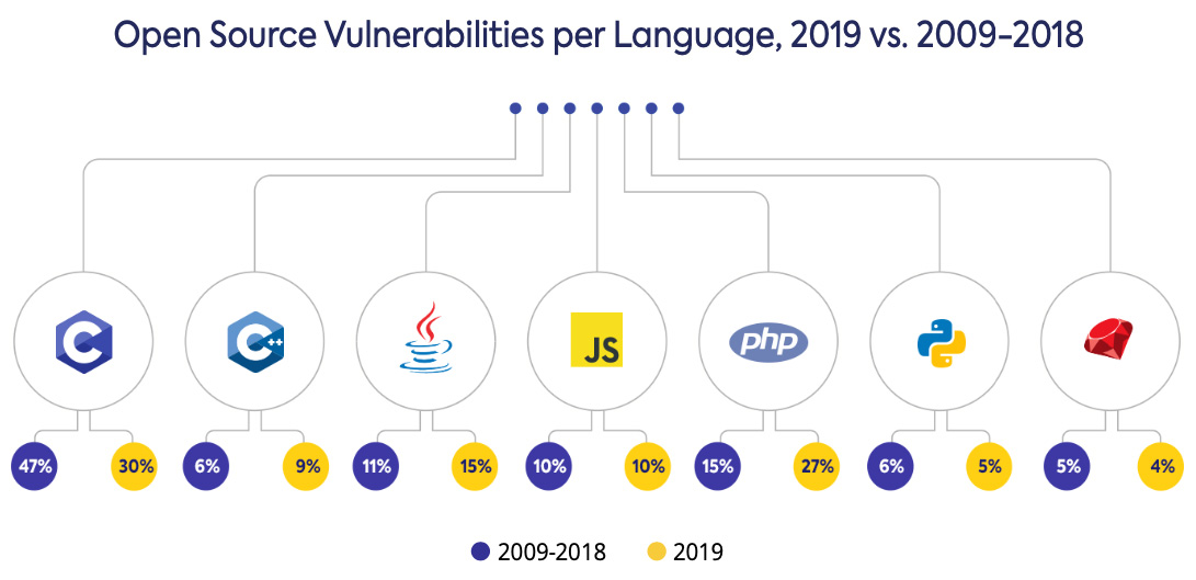open source vulnerabilities 2019