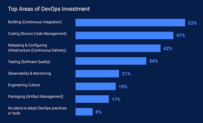 DevOps investment