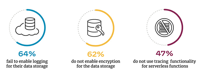 cloud databases unencrypted