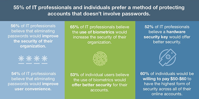 password authentication practices