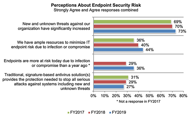 endpoint security risk