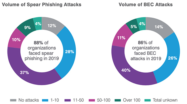 phishing attacks 2019