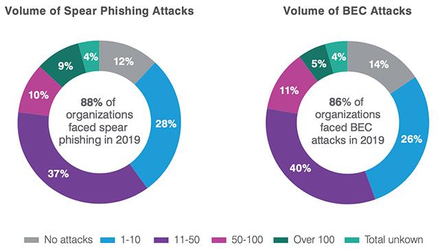 phishing attacks 2019