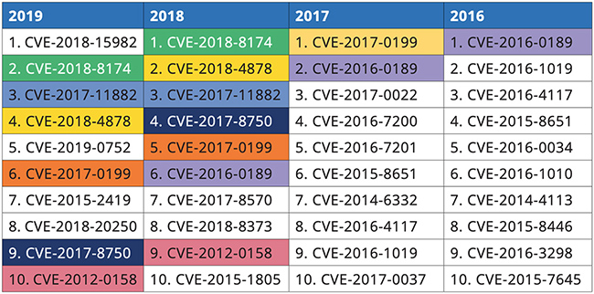 most exploited vulnerabilities 2019