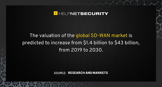 worldwide SD-WAN market
