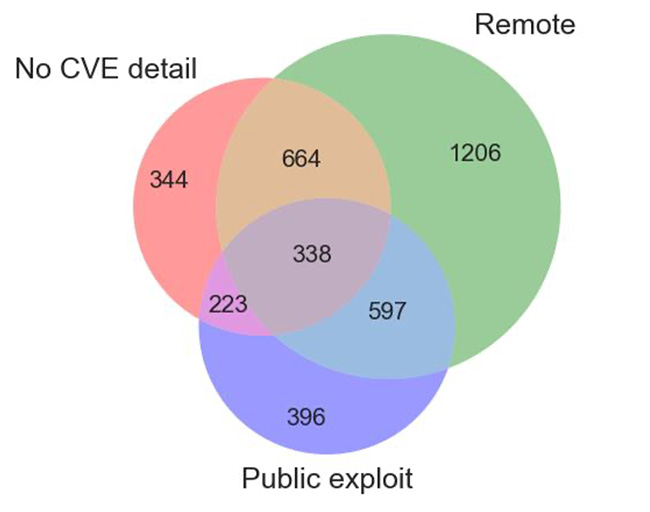 vulnerabilities disclosed Q1 2020