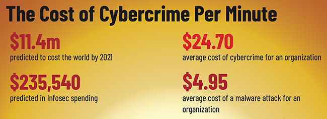 cost cybercrime minute