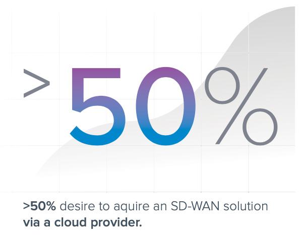 secure SD-WAN