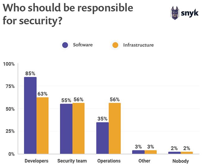 vulnerabilities open source packages