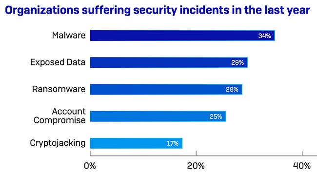 public cloud security incident