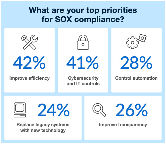 SOX compliance trends