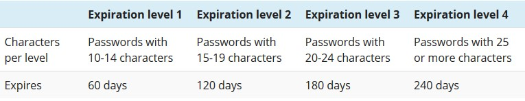 Specops Password Policy review