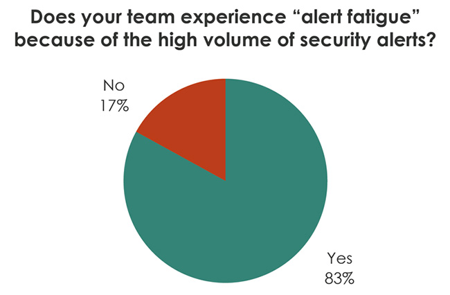 volume of security alerts