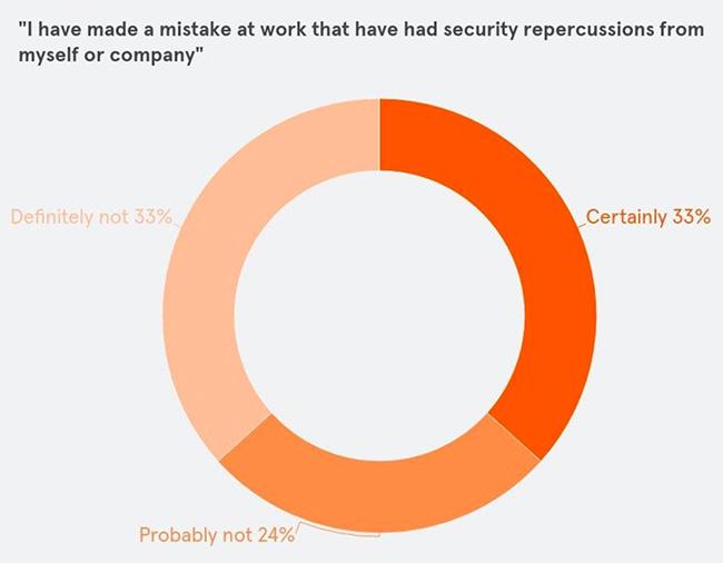 human error cybersecurity