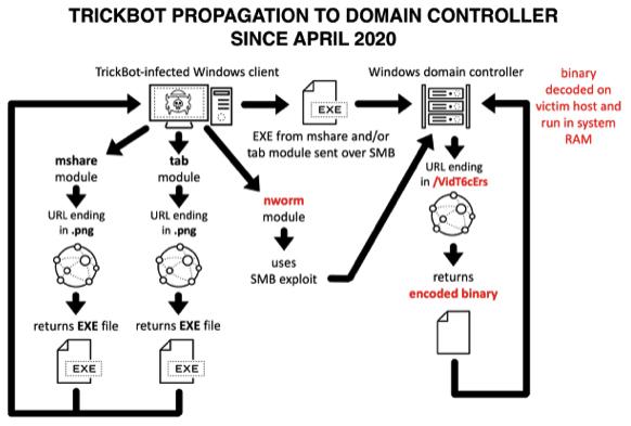 Trickbot propagation