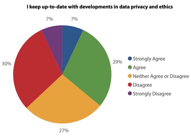 university data security
